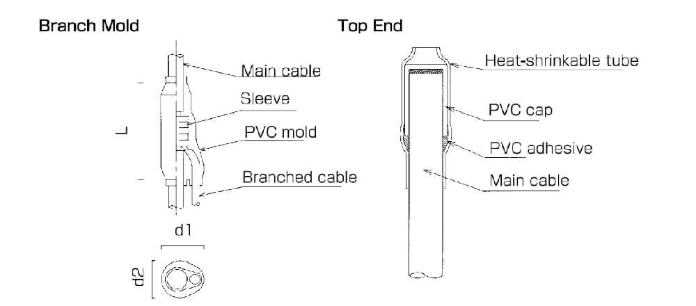 Single/Multi-Core Modular Cable Systems